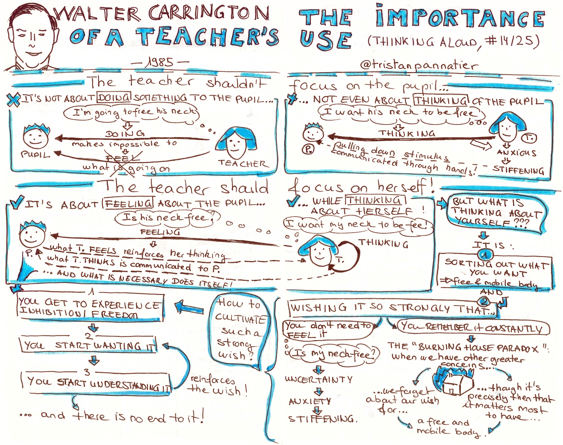 Walter Carrington Thinking aloud The importance of a teacher's use Sketchnote