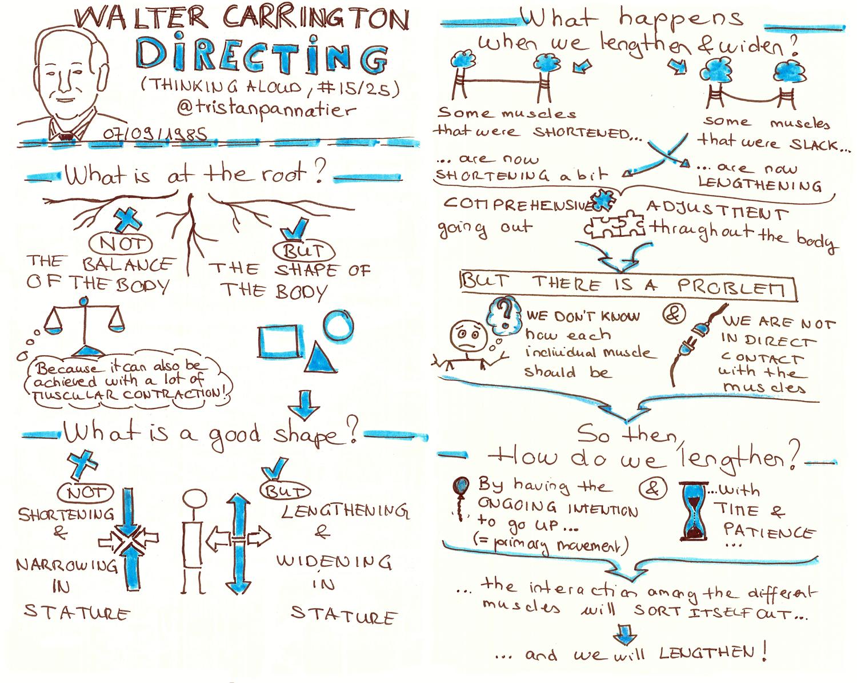 Walter Carrington Thinking aloud Directing Sketchnote