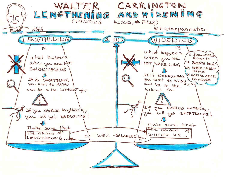 Walter Carrington Thinking aloud Lengthening and widening Sktechnote