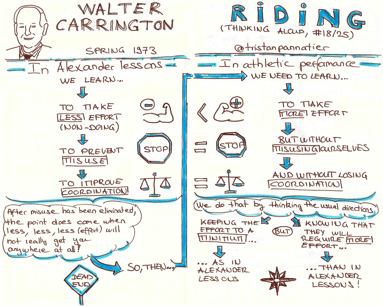 Walter Carrington Thinking aloud Riding Sketchnote