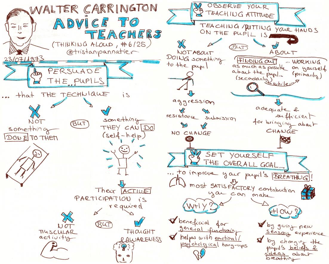 Walter Carrington Thinking aloud Advice to teachers